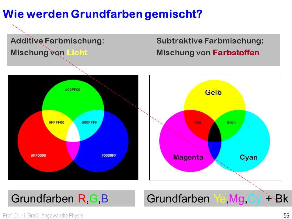 Wie werden Grundfarben gemischt