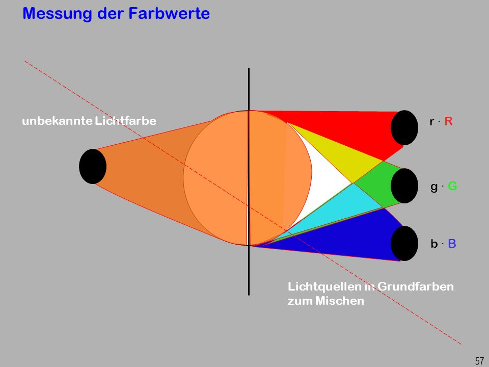 Messung der Farbwerte unbekannte Lichtfarbe r · R g · G b · B