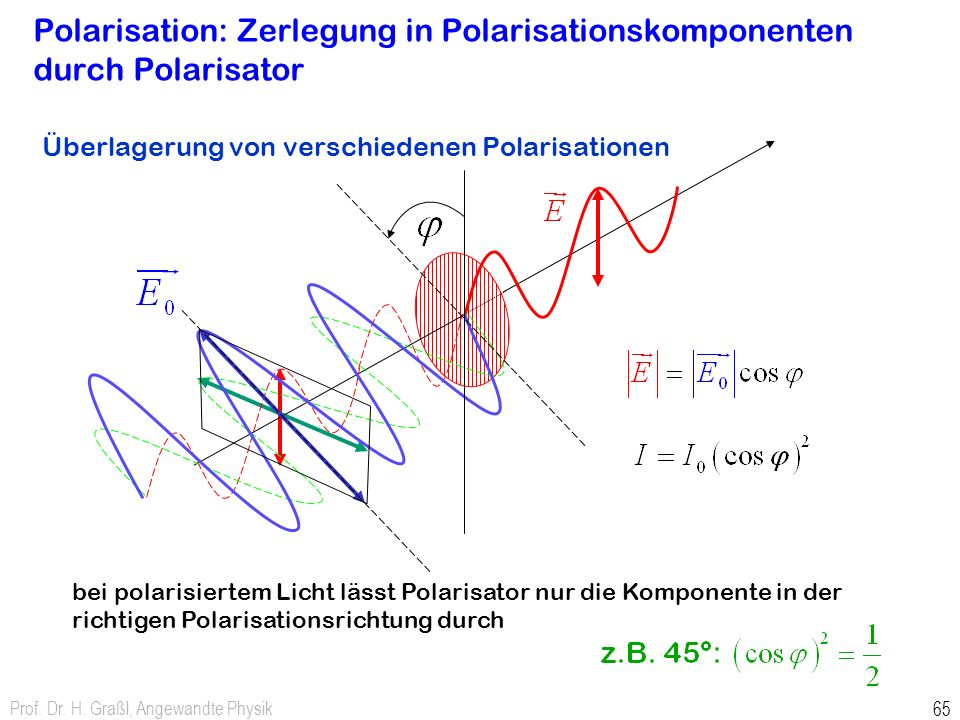 Polarisation: Zerlegung in Polarisationskomponenten durch Polarisator