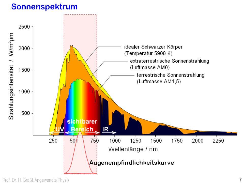 Sonnenspektrum Augenempfindlichkeitskurve