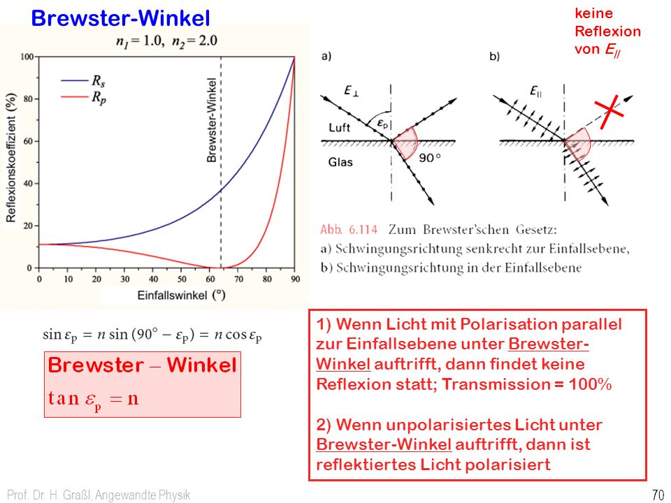 Brewster-Winkel keine Reflexion von E||