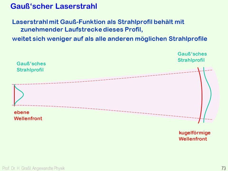 Gauß'scher Laserstrahl