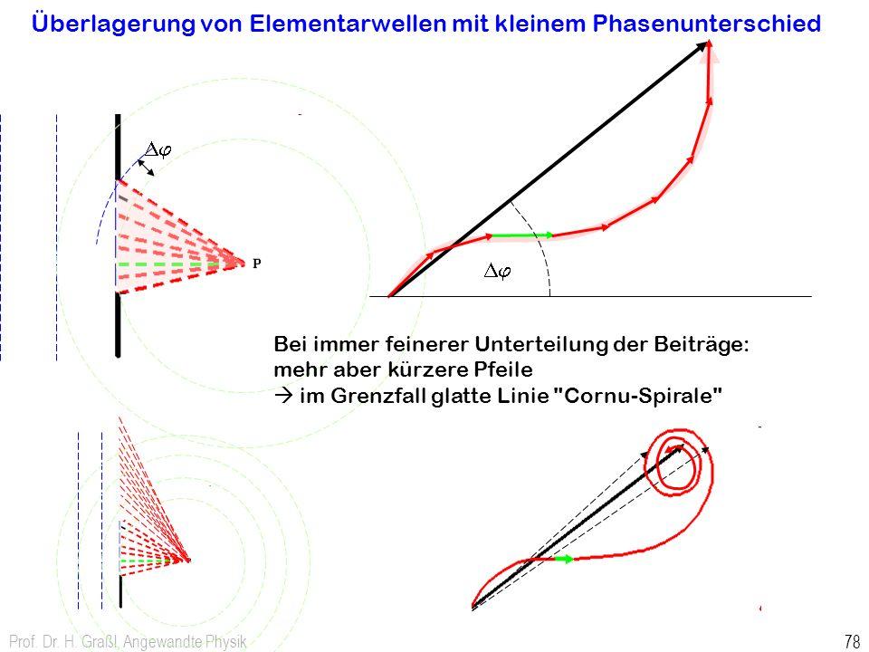 Überlagerung von Elementarwellen mit kleinem Phasenunterschied