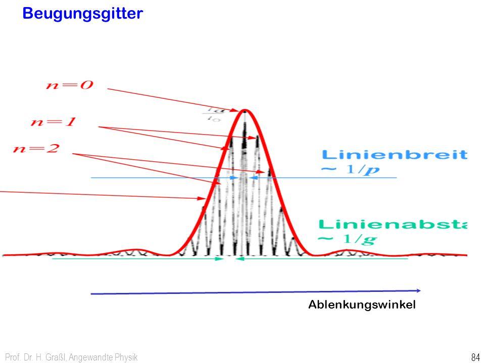 Beugungsgitter Ablenkungswinkel Prof. Dr. H. Graßl, Angewandte Physik