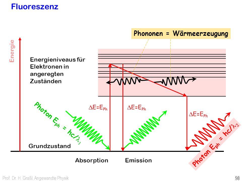 Fluoreszenz Phononen = Wärmeerzeugung Photon Eph = hc/l1