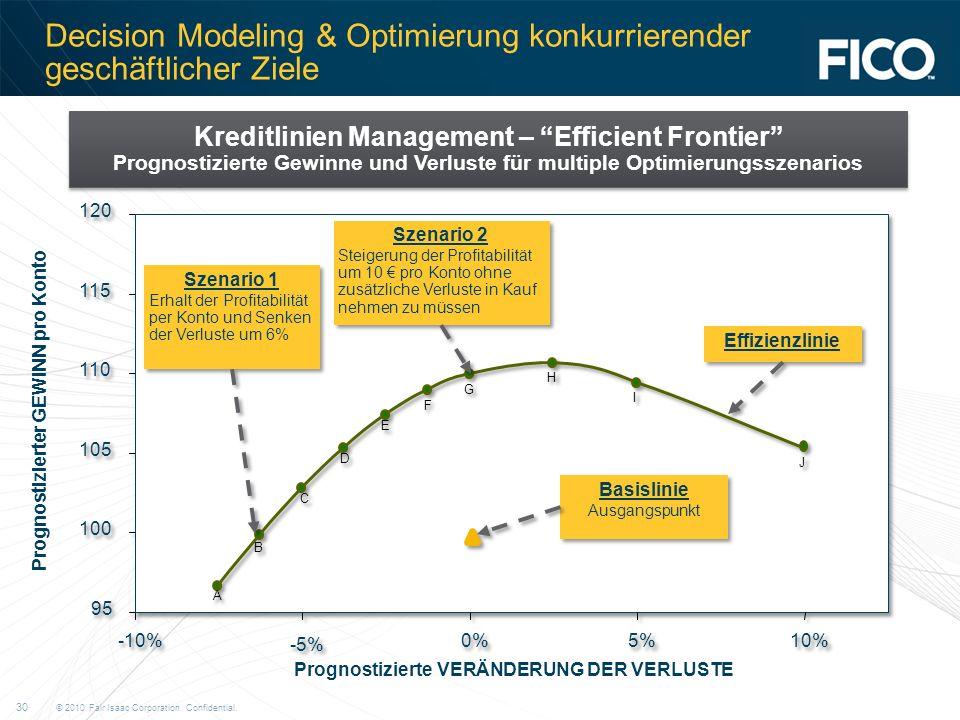Decision Modeling & Optimierung konkurrierender geschäftlicher Ziele