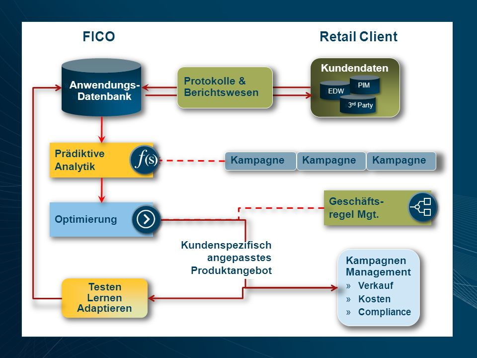 FICO Retail Client Kundendaten Anwendungs- Protokolle & Datenbank