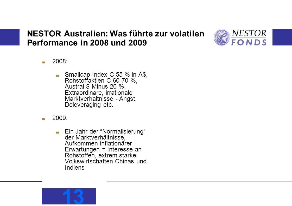 NESTOR Australien: Was führte zur volatilen Performance in 2008 und 2009