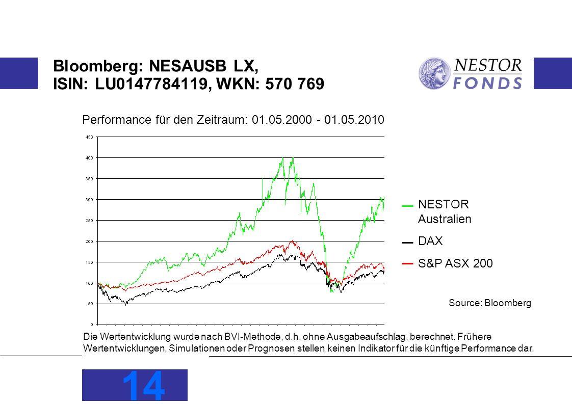 Bloomberg: NESAUSB LX, ISIN: LU0147784119, WKN: 570 769