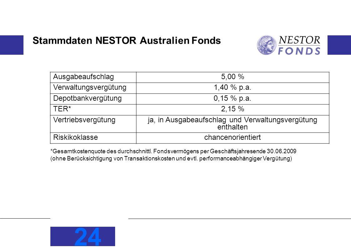 Stammdaten NESTOR Australien Fonds