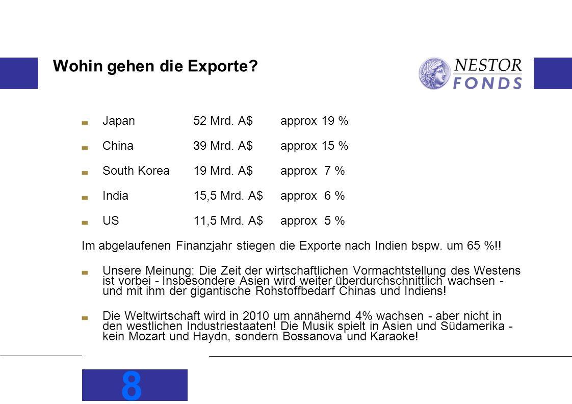 Wohin gehen die Exporte