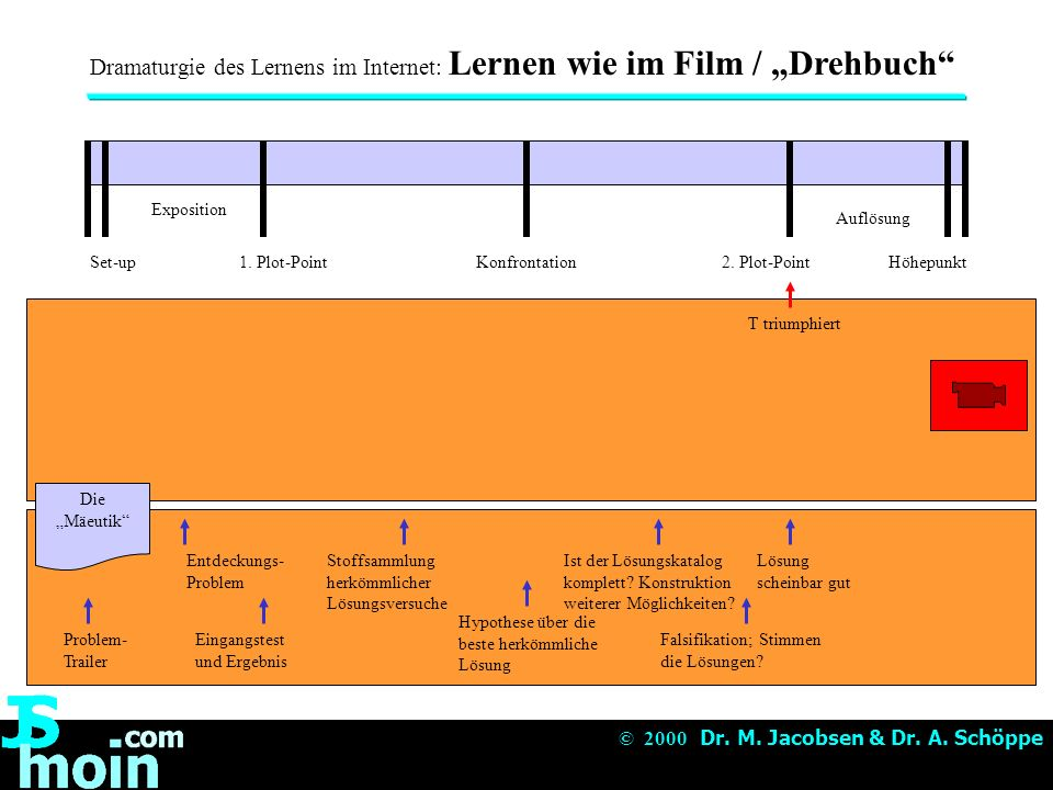 """Dramaturgie des Lernens im Internet: Lernen wie im Film / """"Drehbuch"""