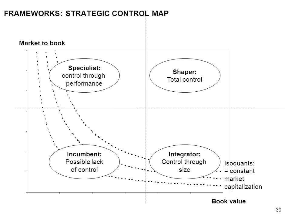 FRAMEWORKS: STRATEGIC CONTROL MAP