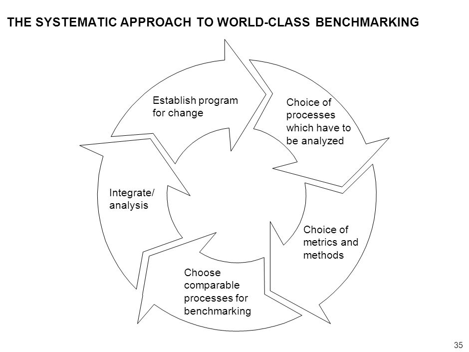 THE SYSTEMATIC APPROACH TO WORLD-CLASS BENCHMARKING