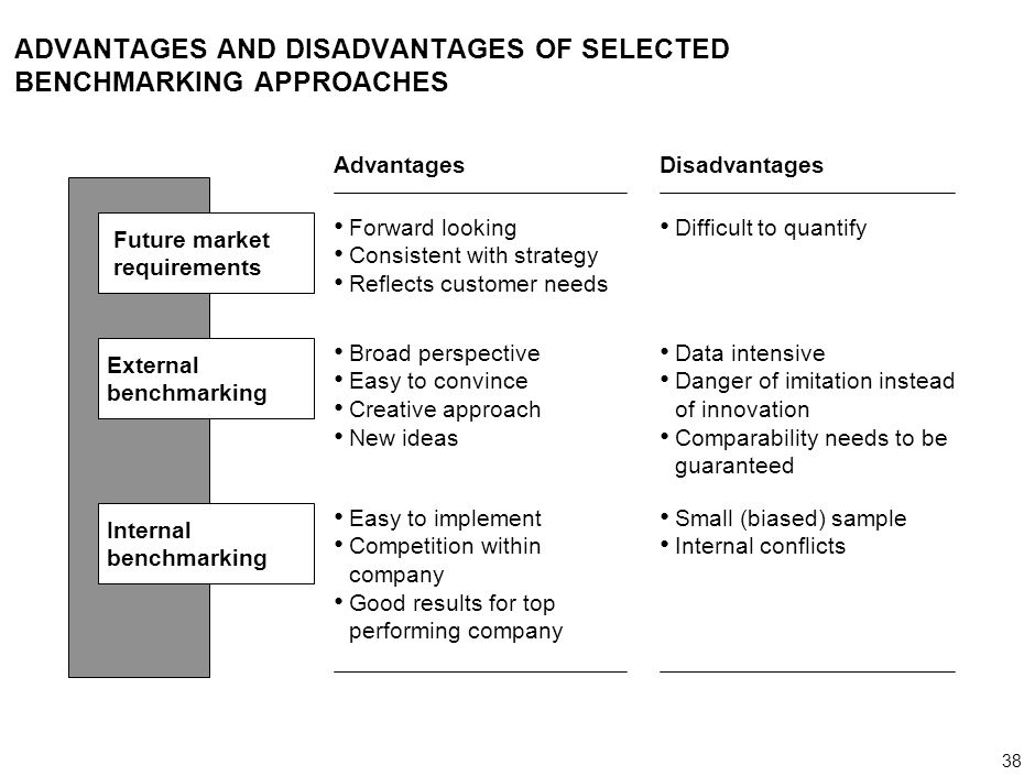 ADVANTAGES AND DISADVANTAGES OF SELECTED BENCHMARKING APPROACHES