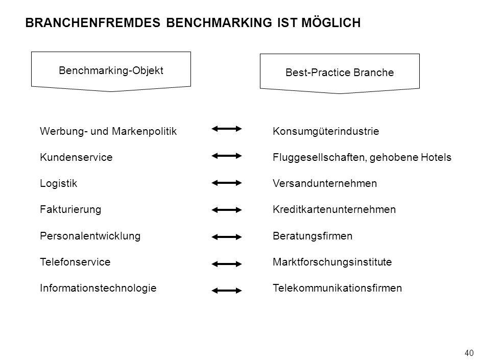 BRANCHENFREMDES BENCHMARKING IST MÖGLICH