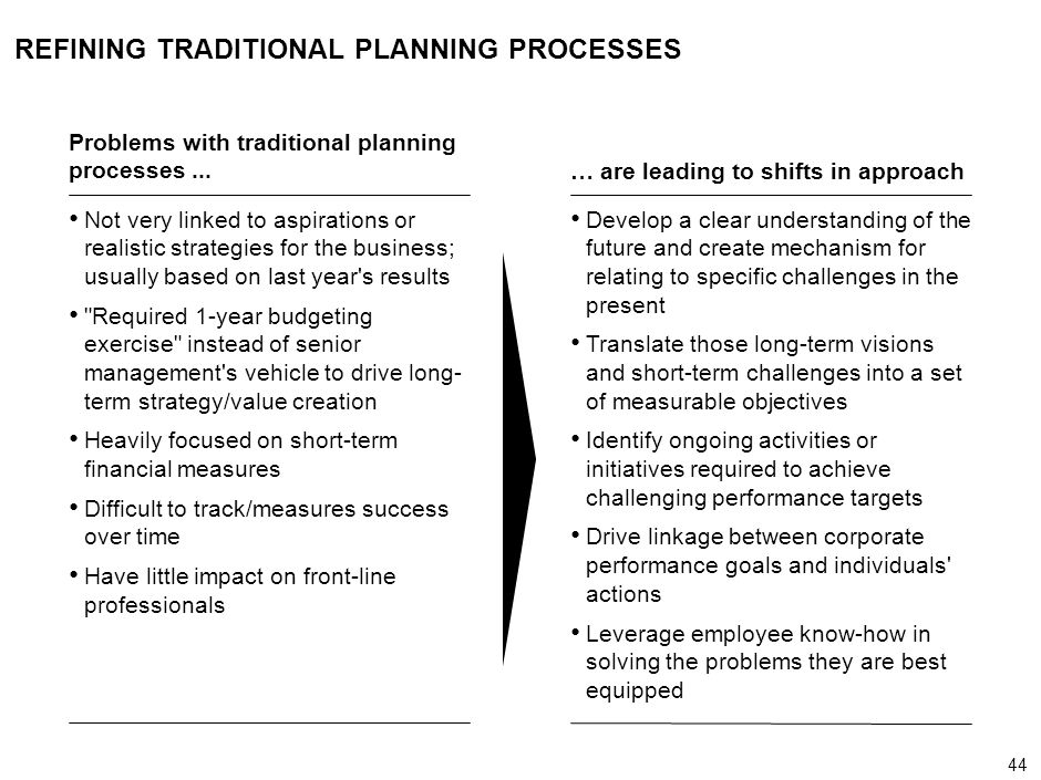 REFINING TRADITIONAL PLANNING PROCESSES