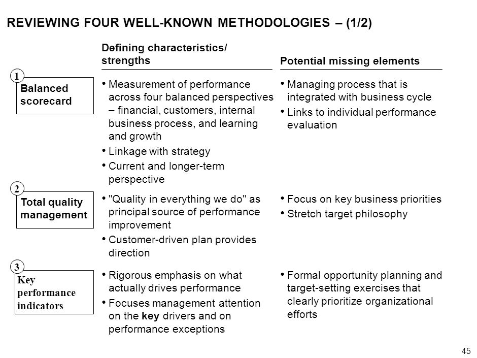 REVIEWING FOUR WELL-KNOWN METHODOLOGIES – (1/2)