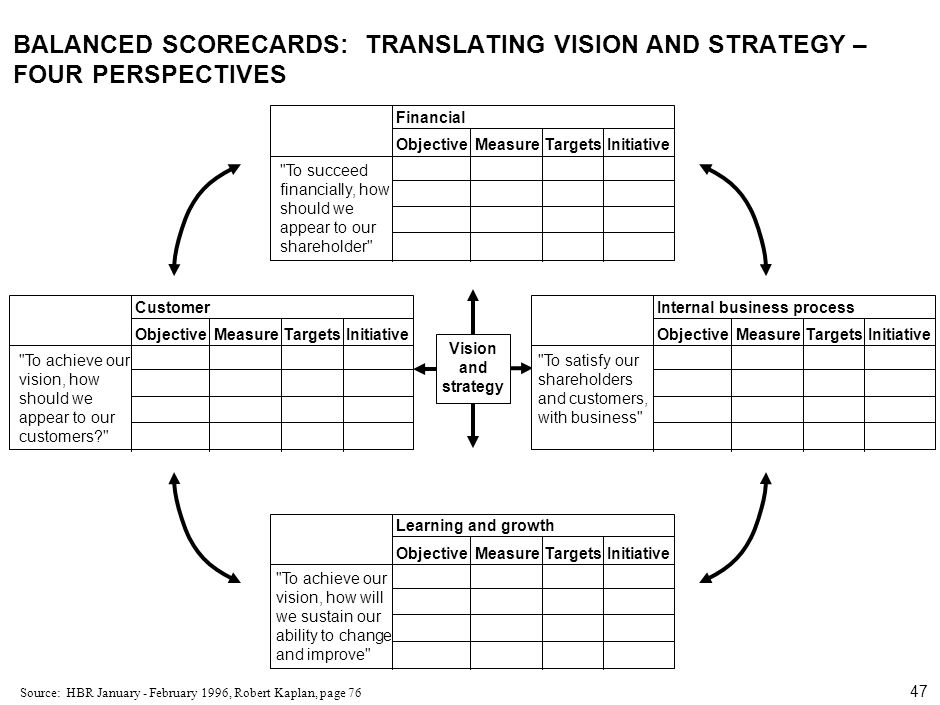 000624FT_262414_777_v3_i BALANCED SCORECARDS: TRANSLATING VISION AND STRATEGY – FOUR PERSPECTIVES.