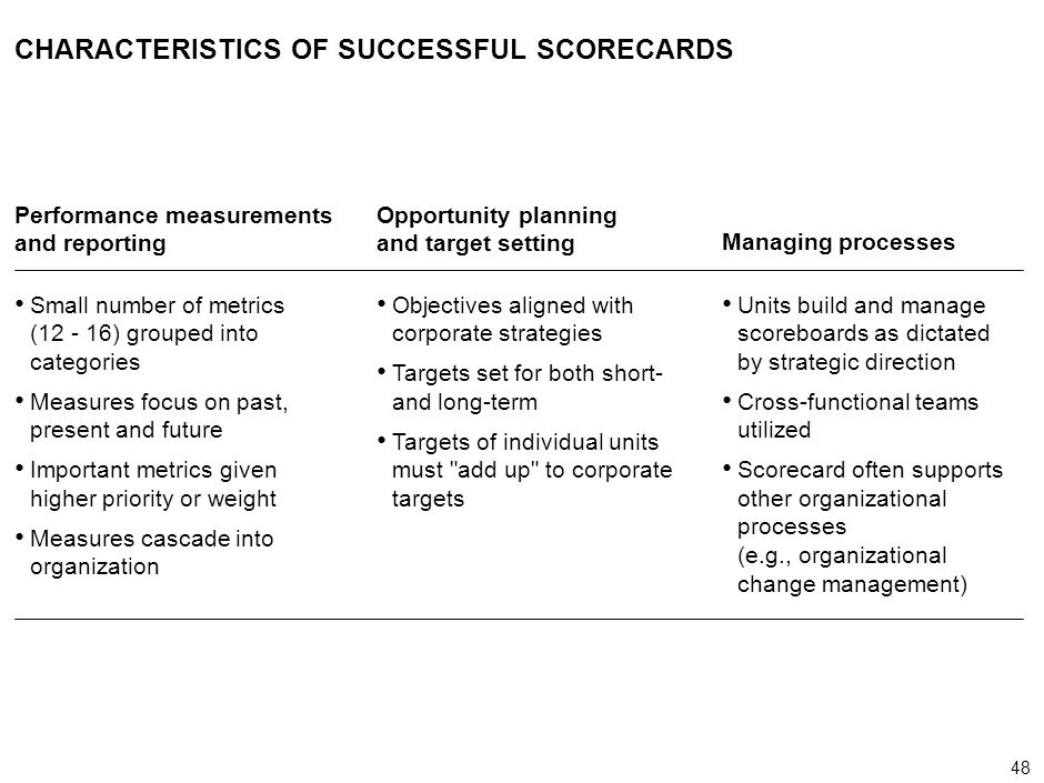 CHARACTERISTICS OF SUCCESSFUL SCORECARDS
