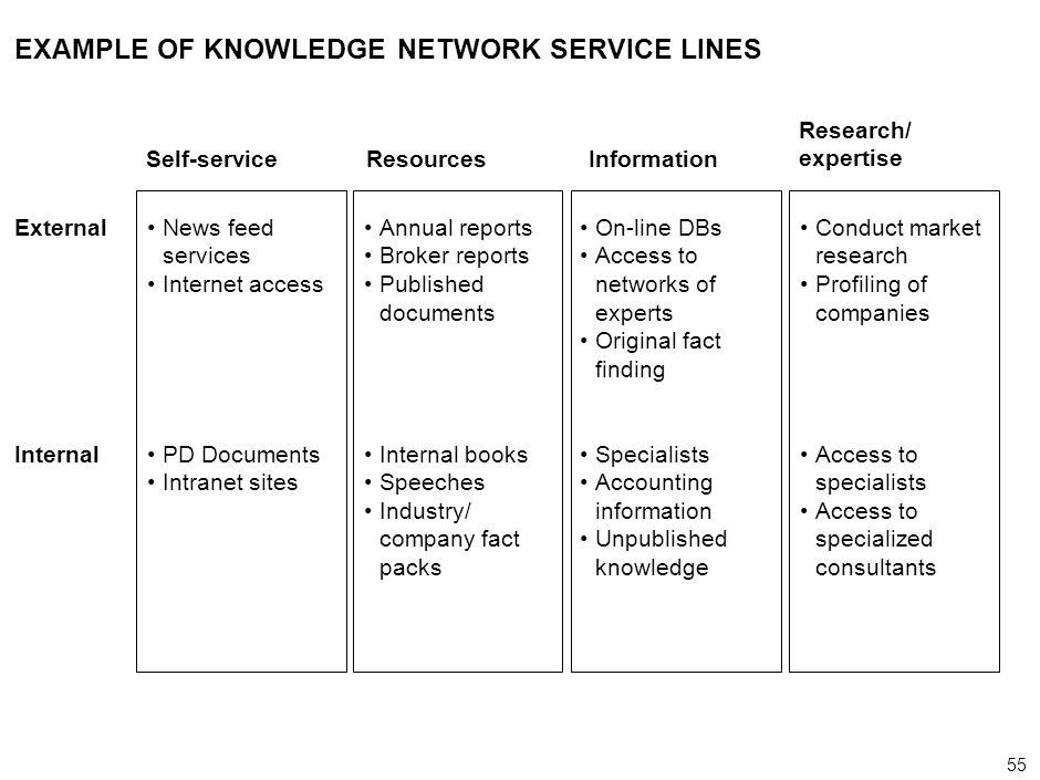 EXAMPLE OF KNOWLEDGE NETWORK SERVICE LINES