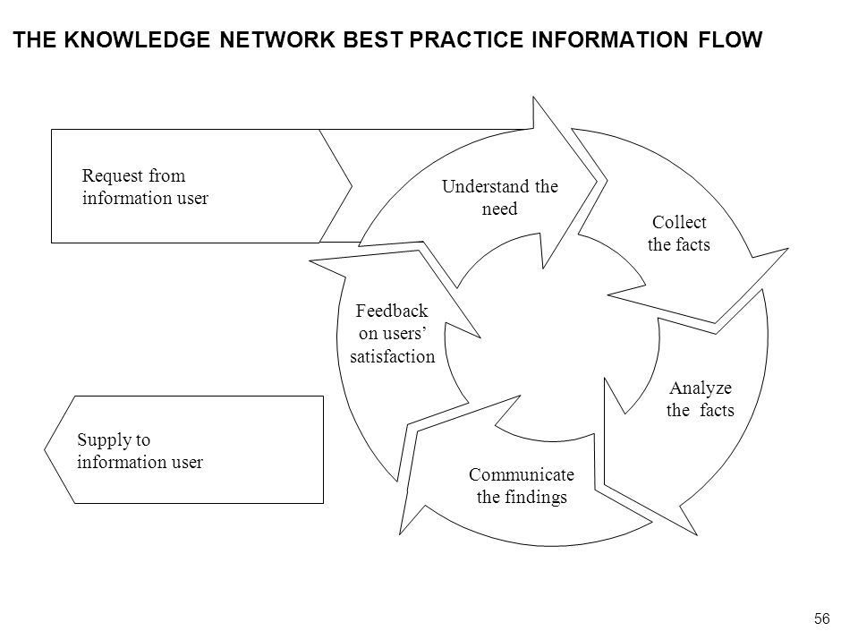THE KNOWLEDGE NETWORK BEST PRACTICE INFORMATION FLOW