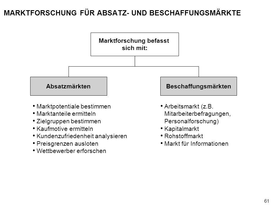 MARKTFORSCHUNG FÜR ABSATZ- UND BESCHAFFUNGSMÄRKTE