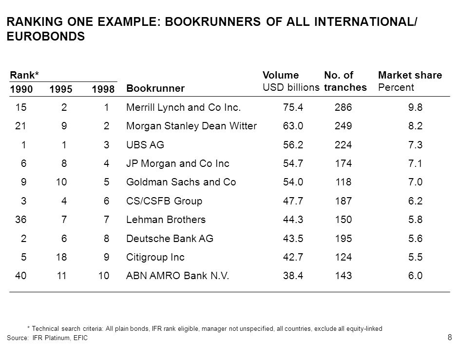 RANKING ONE EXAMPLE: BOOKRUNNERS OF ALL INTERNATIONAL/ EUROBONDS