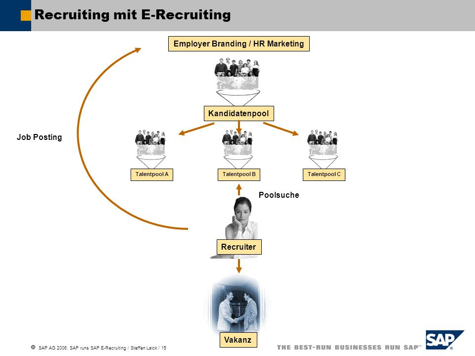 Recruiting mit E-Recruiting