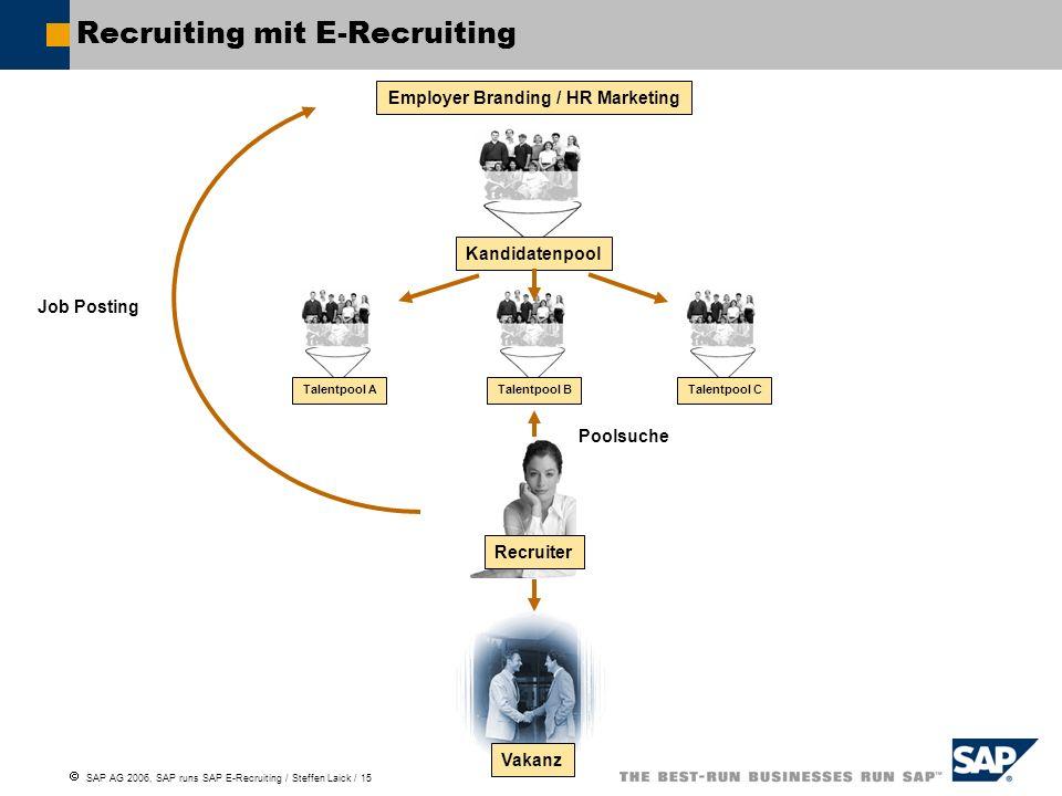 Recruiting mit E-Recruiting
