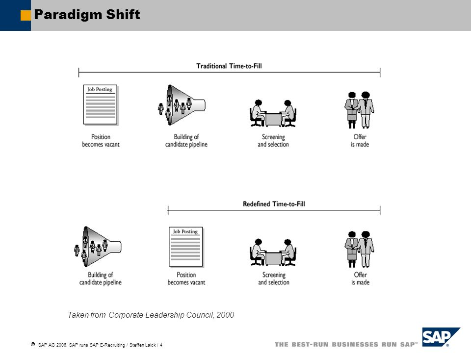 Paradigm Shift Taken from Corporate Leadership Council, 2000