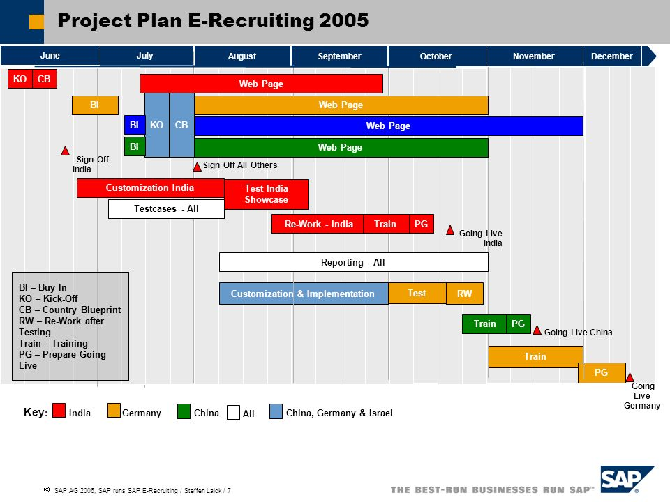Project Plan E-Recruiting 2005