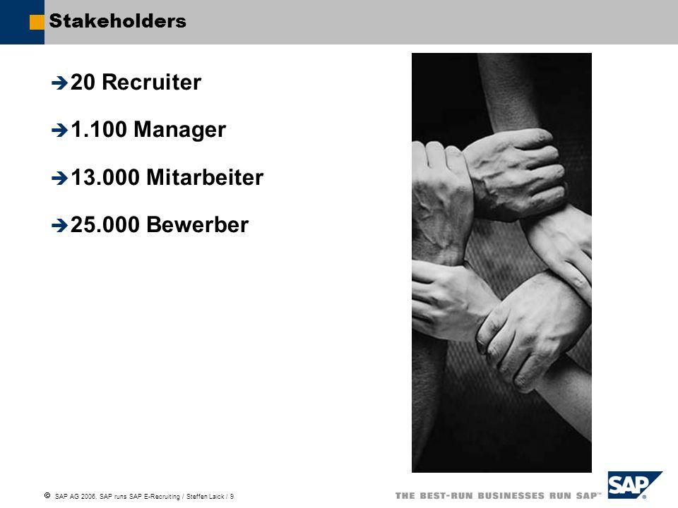 20 Recruiter 1.100 Manager 13.000 Mitarbeiter 25.000 Bewerber