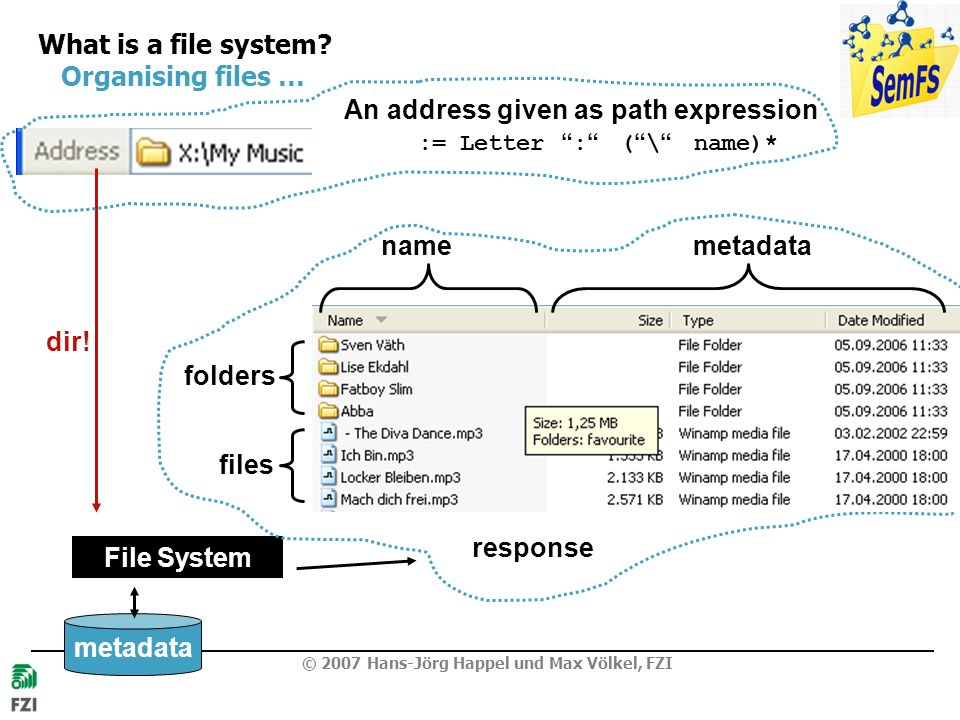 What is a file system Organising files …
