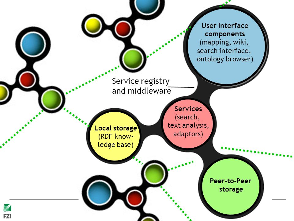Service registry and middleware