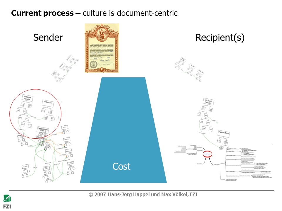 Current process – culture is document-centric