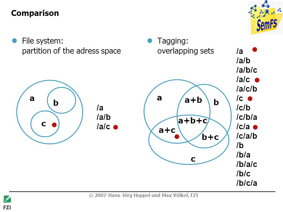 Comparison File system: partition of the adress space. Tagging: overlapping sets. /a /a/b /a/b/c /a/c /a/c/b.