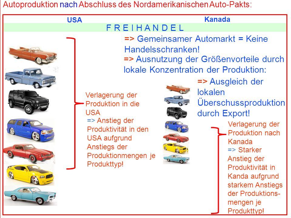 => Gemeinsamer Automarkt = Keine Handelsschranken!