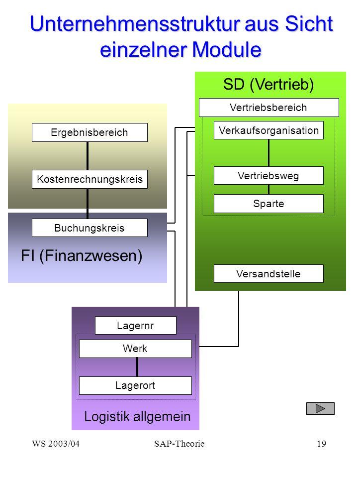 Unternehmensstruktur aus Sicht einzelner Module