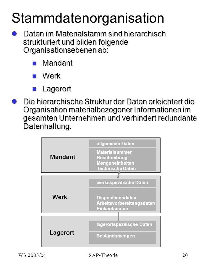 Stammdatenorganisation