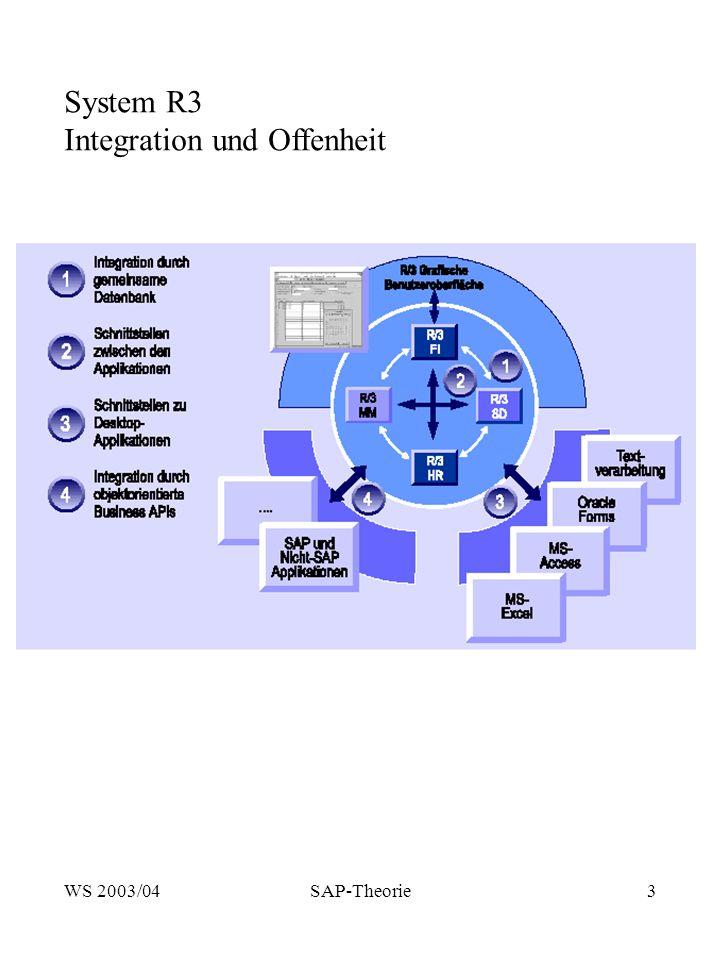 Integration und Offenheit