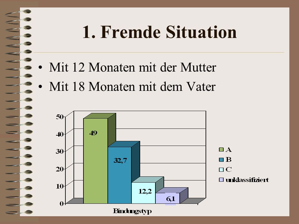 1. Fremde Situation Mit 12 Monaten mit der Mutter