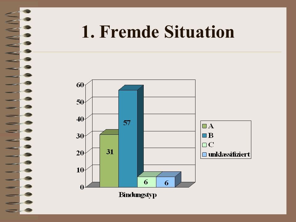1. Fremde Situation