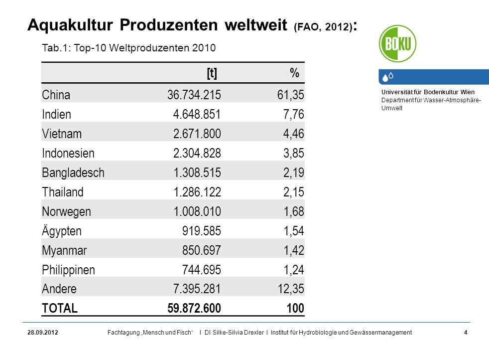 Aquakultur Produzenten weltweit (FAO, 2012):