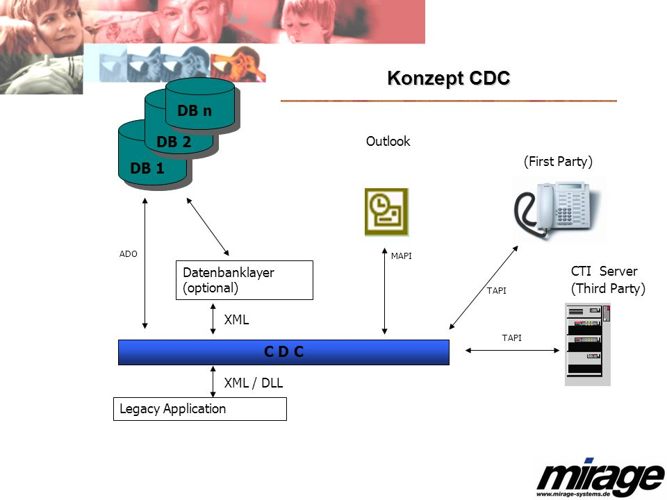 Konzept CDC DB n DB 2 DB 1 C D C Outlook (First Party)