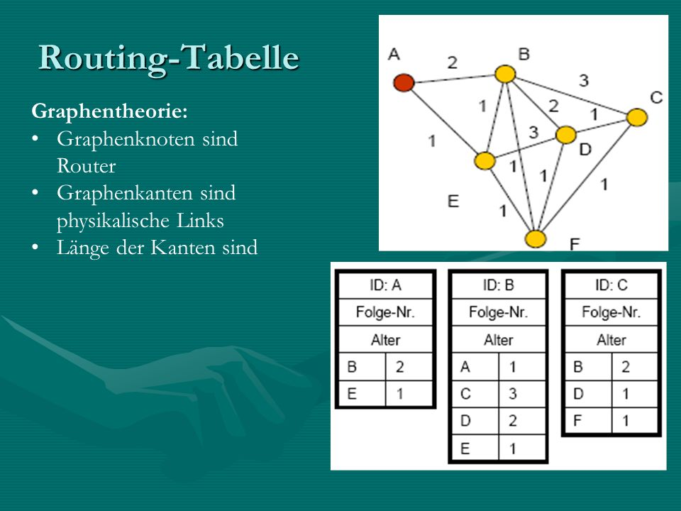 Routing-Tabelle Graphentheorie: Graphenknoten sind Router