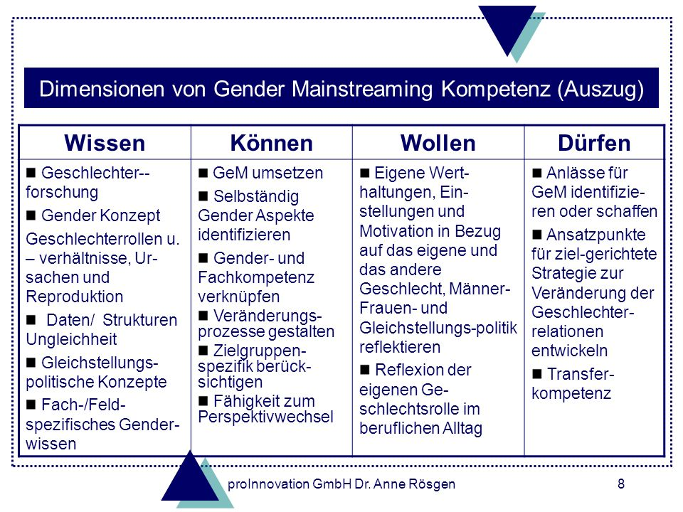 Dimensionen von Gender Mainstreaming Kompetenz (Auszug)