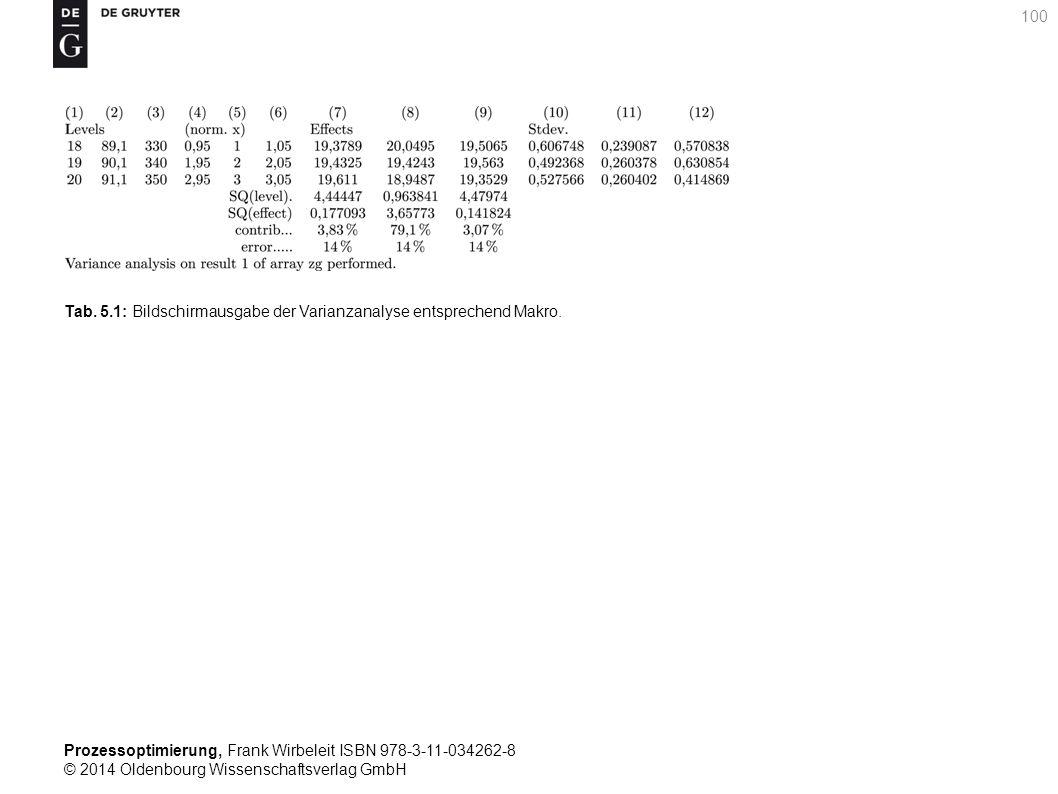 Tab. 5.1: Bildschirmausgabe der Varianzanalyse entsprechend Makro.