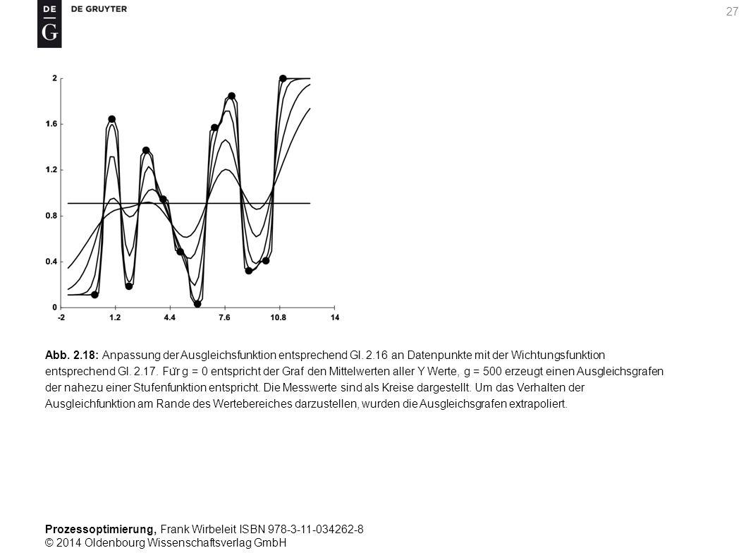 Abb. 2. 18: Anpassung der Ausgleichsfunktion entsprechend Gl. 2