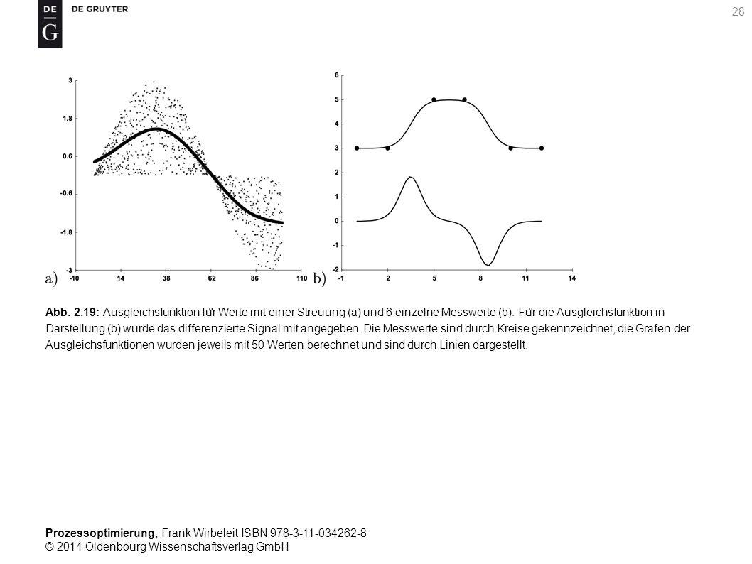 Abb. 2.19: Ausgleichsfunktion für Werte mit einer Streuung (a) und 6 einzelne Messwerte (b).